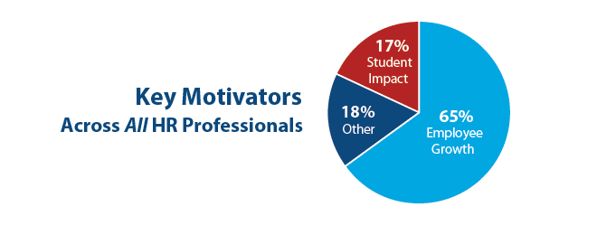 graph of key motivators across all human resources professionals