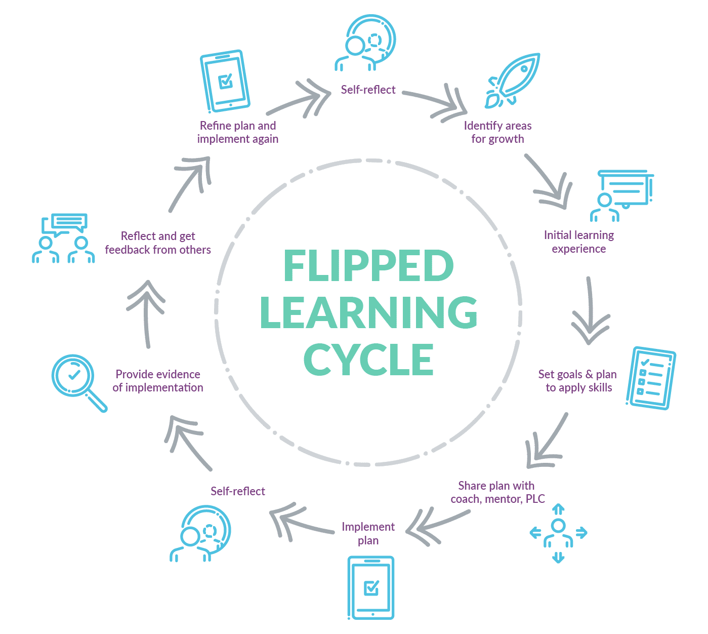Flipped Learning Cycle
