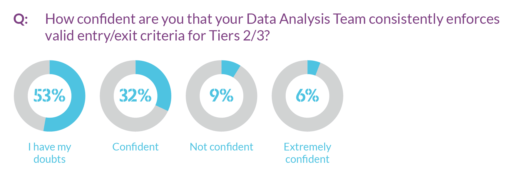 Graph showing districts' confidence that their Data Analysis Teams enforce valid entry/exit criteria for Tiers 2/3