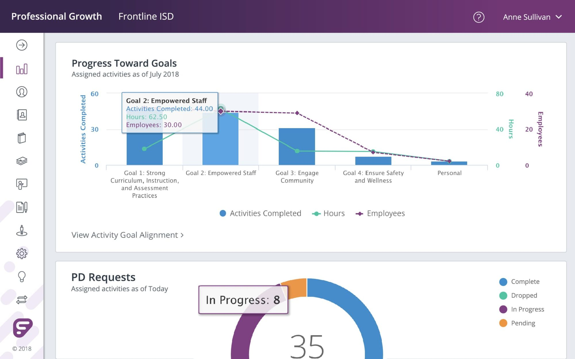 Frontline Professional Growth - Professional Learning Management Dashboards