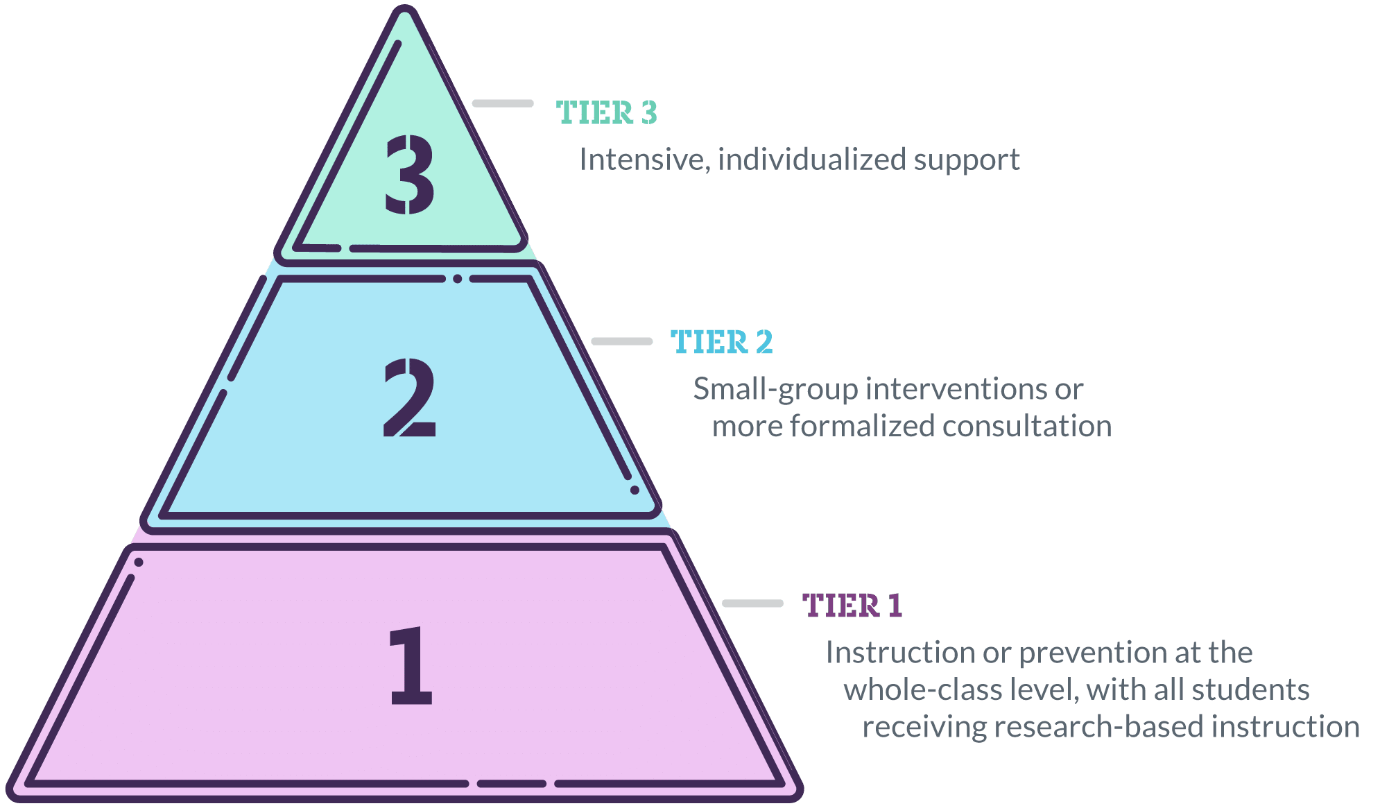 Three Tiers of Intervention Pyramid
